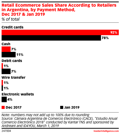 Retail Ecommerce Sales Share According to Retailers in Argentina, by Payment Method, Dec 2017 & Jan 2019 (% of total)
