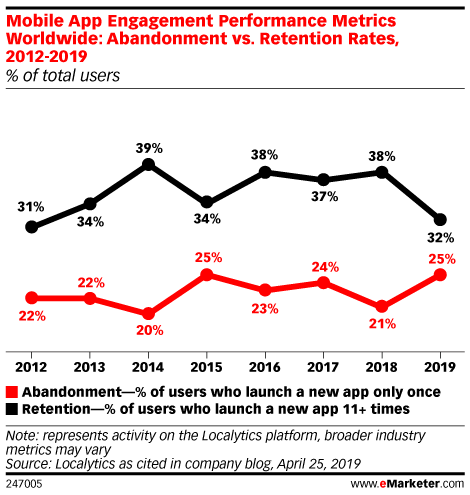 Mobile App Engagement Performance Metrics Worldwide: Abandonment vs. Retention Rates, 2012-2019 (% of total users)