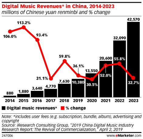 Digital Music Revenues* in China, 2014-2023 (millions of Chinese yuan renminbi and % change)
