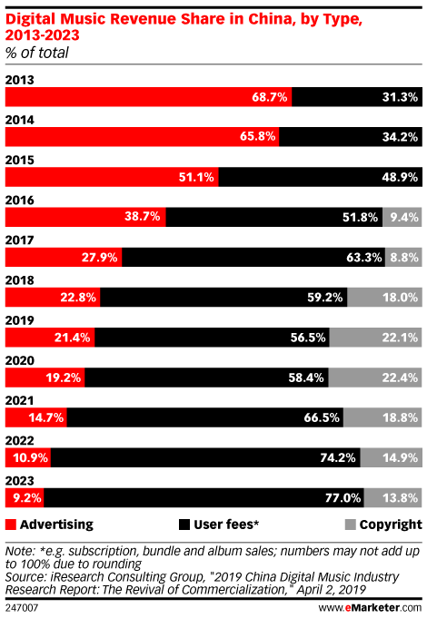 Digital Music Revenue Share in China, by Type, 2013-2023 (% of total)