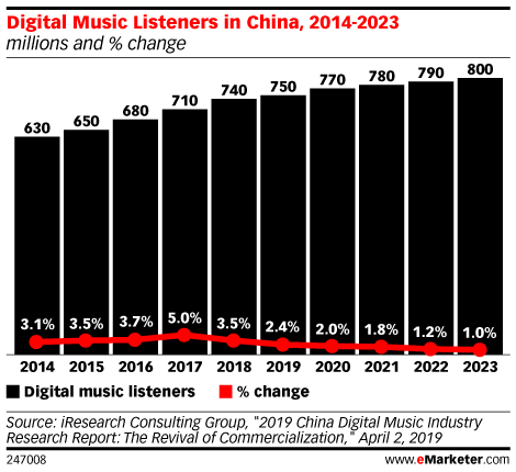 Digital Music Listeners in China, 2014-2023 (millions and % change)