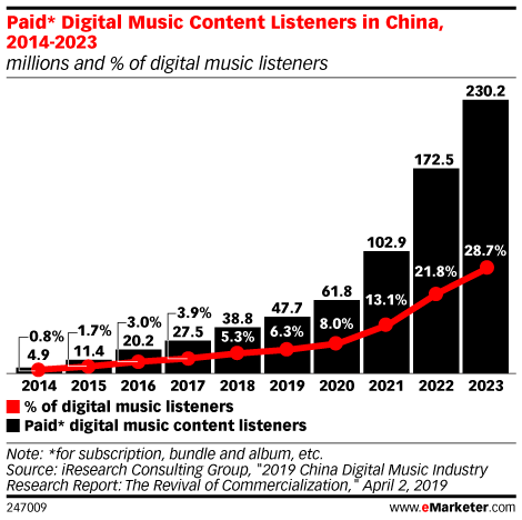 Paid* Digital Music Content Listeners in China, 2014-2023 (millions and % of digital music listeners)