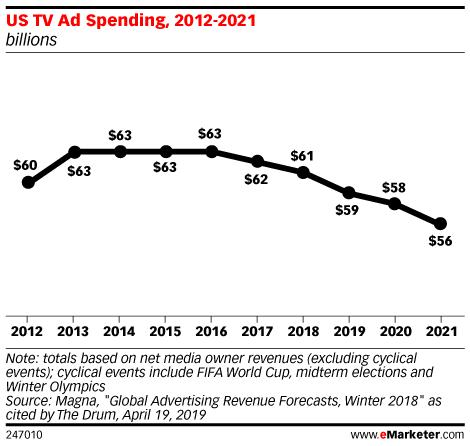 US TV Ad Spending, 2012-2021 (billions)