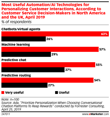 Most Useful Automation/AI Technologies for Personalizing Customer Interactions, According to Customer Service Decision-Makers in North America and the UK, April 2019 (% of respondents)
