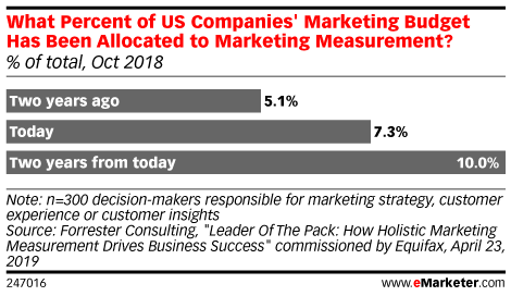 What Percent of US Companies' Marketing Budget Has Been Allocated to Marketing Measurement? (% of total, Oct 2018)