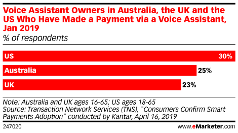 Voice Assistant Owners in Australia, the UK and the US Who Have Made a Payment via a Voice Assistant, Jan 2019 (% of respondents)