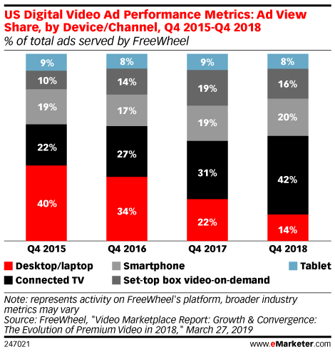 US Digital Video Ad Performance Metrics: Ad View Share, by Device/Channel, Q4 2015-Q4 2018 (% of total ads served by FreeWheel)