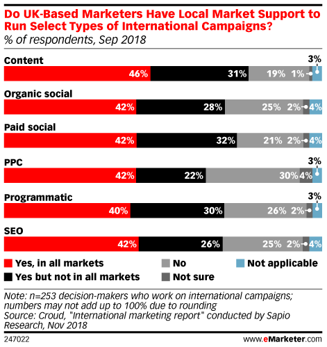 Do UK-Based Marketers Have Local Market Support to Run Select Types of International Campaigns? (% of respondents, Sep 2018)