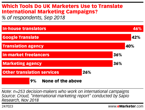 Which Tools Do UK-Based Marketers Use to Translate International Marketing Campaigns? (% of respondents, Sep 2018)