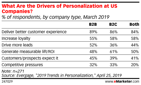 What Are the Drivers of Personalization at US Companies? (% of respondents, by company type, March 2019)