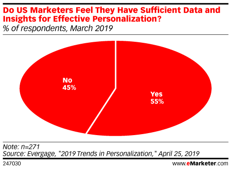 Do US Marketers Feel They Have Sufficient Data and Insights for Effective Personalization? (% of respondents, March 2019)