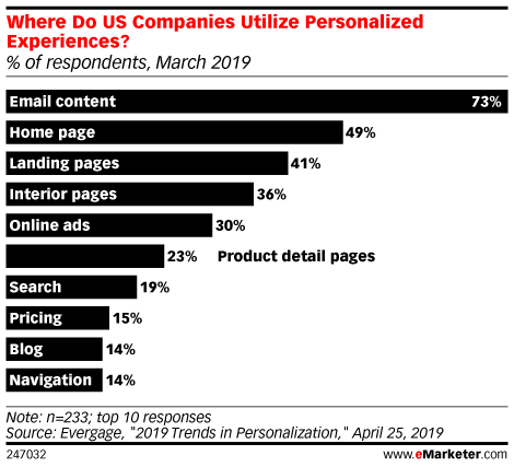 Where Do US Companies Utilize Personalized Experiences? (% of respondents, March 2019)