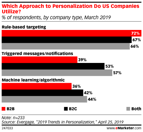 Which Approach to Personalization Do US Companies Utilize? (% of respondents, by company type, March 2019)