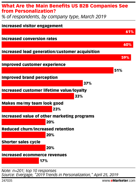 What Are the Main Benefits US B2B Companies See from Personalization? (% of respondents, by company type, March 2019)