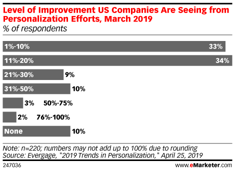 Level of Improvement US Companies Are Seeing from Personalization Efforts, March 2019 (% of respondents)