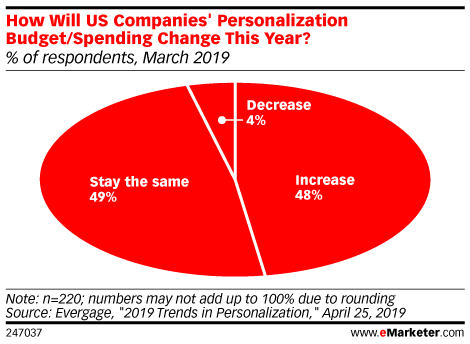 How Will US Companies' Personalization Budget/Spending Change This Year? (% of respondents, March 2019)