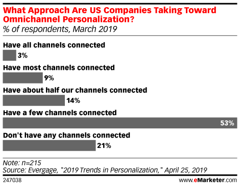 What Approach Are US Companies Taking Toward Omnichannel Personalization? (% of respondents, March 2019)