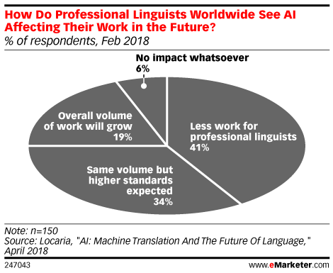 How Do Professional Linguists Worldwide See AI Affecting Their Work in the Future? (% of respondents, Feb 2018)