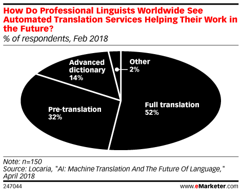 How Do Professional Linguists Worldwide See Automated Translation Services Helping Their Work in the Future? (% of respondents, Feb 2018)