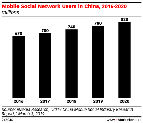Mobile Social Network Users in China, 2016-2020 (millions)