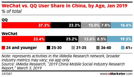 WeChat vs. QQ User Share in China, by Age, Jan 2019 (% of total)