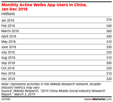 Monthly Active Weibo App Users in China, Jan-Dec 2018 (millions)