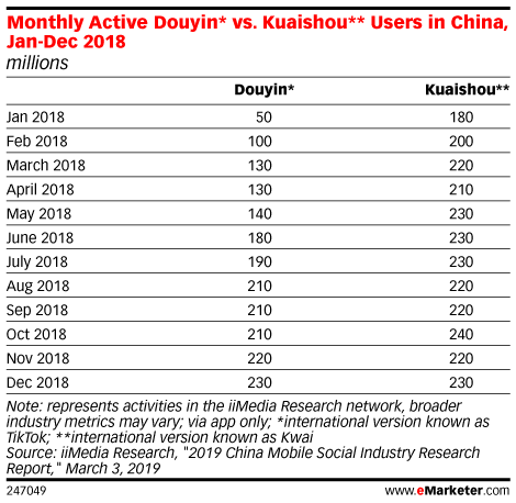Monthly Active Douyin* vs. Kuaishou** Users in China, Jan-Dec 2018 (millions)