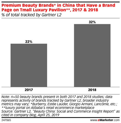 Premium Beauty Brands* in China that Have a Brand Page on Tmall Luxury Pavilion**, 2017 & 2018 (% of total tracked by Gartner L2)