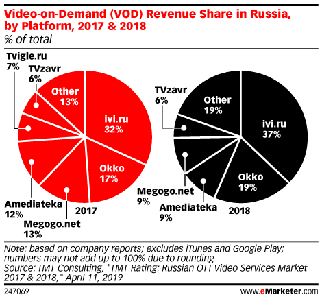 Video-on-Demand (VOD) Revenue Share in Russia, by Platform, 2017 & 2018 (% of total)