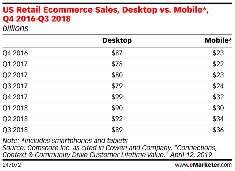 US Retail Ecommerce Sales, Desktop vs. Mobile*, Q4 2016-Q3 2018 (billions)