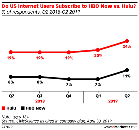Do US Internet Users Subscribe to HBO Now vs. Hulu? (% of respondents, Q2 2018-Q2 2019)