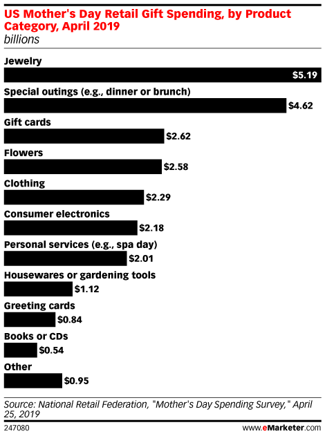 US Mother's Day Retail Gift Spending, by Product Category, April 2019 (billions)