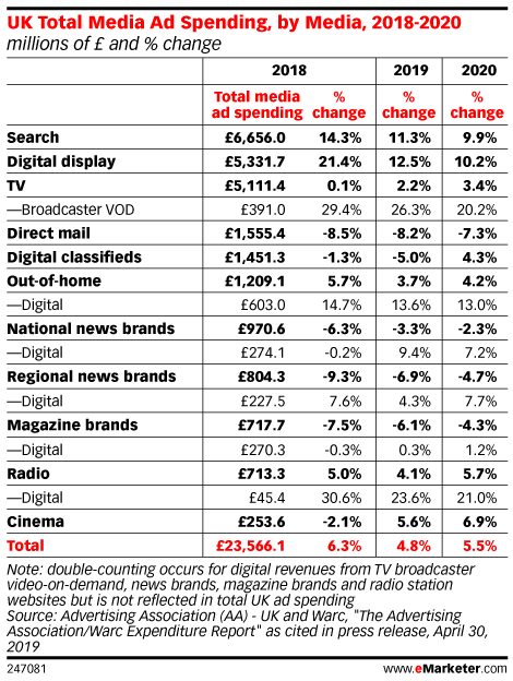 UK Total Media Ad Spending, by Media, 2018-2020 (millions of £ and % change)