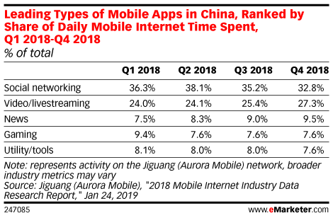 Leading Types of Mobile Apps in China, Ranked by Share of Daily Mobile Internet Time Spent, Q1 2018-Q4 2018 (% of total)