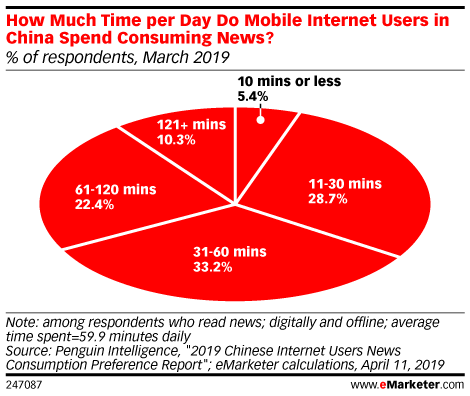 How Much Time per Day Do Mobile Internet Users in China Spend Consuming News? (% of respondents, March 2019)