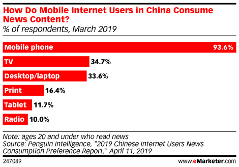 How Do Mobile Internet Users in China Consume News Content? (% of respondents, March 2019)