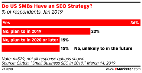 Do US SMBs Have an SEO Strategy? (% of respondents, Jan 2019)