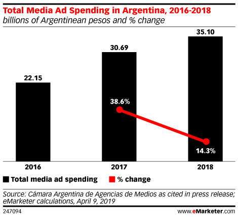 Total Media Ad Spending in Argentina, 2016-2018 (billions of Argentinean pesos and % change)
