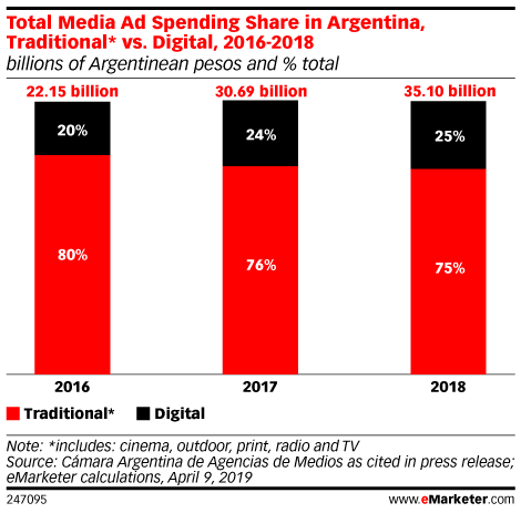 Total Media Ad Spending Share in Argentina, Traditional* vs. Digital, 2016-2018 (billions of Argentinean pesos and % total)
