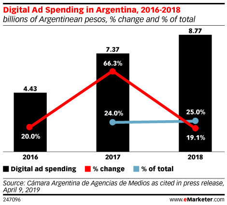 Digital Ad Spending in Argentina, 2016-2018 (billions of Argentinean pesos, % change and % of total)