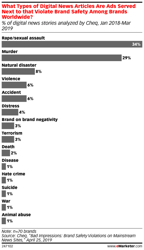 What Types of Digital News Articles Are Ads Served Next to that Violate Brand Safety Among Brands Worldwide? (% of digital news stories analyzed by Cheq, Jan 2018-Mar 2019)