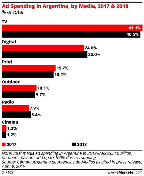 Ad Spending in Argentina, by Media, 2017 & 2018 (% of total)