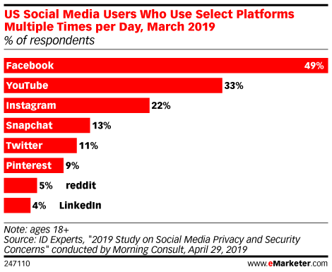 US Social Media Users Who Use Select Platforms Multiple Times per Day, March 2019 (% of respondents)