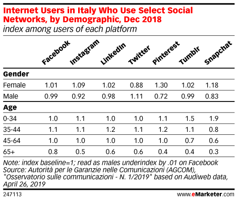 Internet Users in Italy Who Use Select Social Networks, by Demographic, Dec 2018 (index among users of each platform)