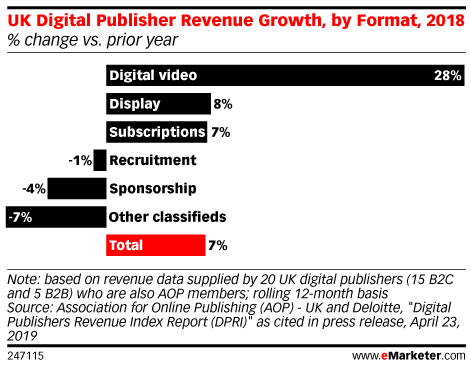 UK Digital Publisher Revenue Growth, by Format, 2018 (% change vs. prior year)