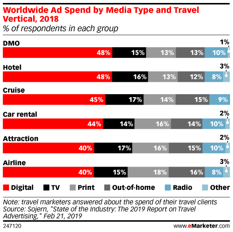 Share of Travel Ad Spending in 2018 According to Travel Marketers Worldwide, by Media and Travel Category (% of total)