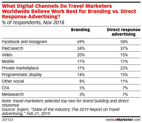 What Digital Channels Do Travel Marketers Worldwide Believe Work Best for Branding vs. Direct Response Advertising? (% of respondents, Nov 2018)