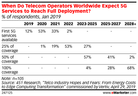 When Do Telecom Operators Worldwide Expect 5G Services to Reach Full Deployment? (% of respondents, Jan 2019)