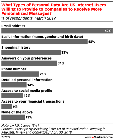 What Types of Personal Data Are US Internet Users Willing to Provide to Companies to Receive More Personalized Messages? (% of respondents, March 2019)