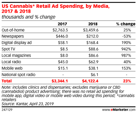 US Cannabis* Retail Ad Spending, by Media, 2017 & 2018 (thousands and % change)